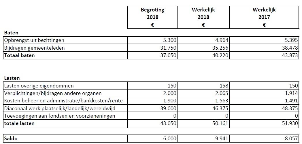 ANBI HG Wijk 2018 realisatie diaconie (08062019)v1